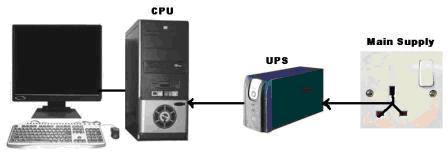 bộ lưu điện cho máy tính