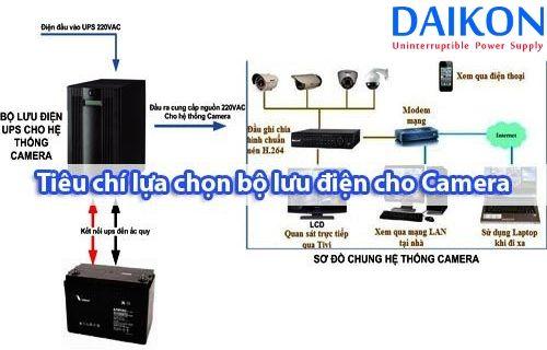 tieu-chi-lua-chon-bo-luu-dien-cho-camera-an-ninh