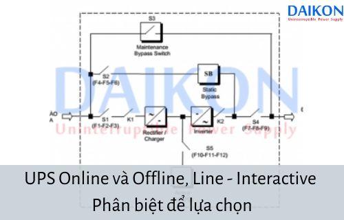 ups-online-va-offline