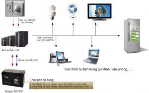 bộ lưu điện ups online cho máy tính